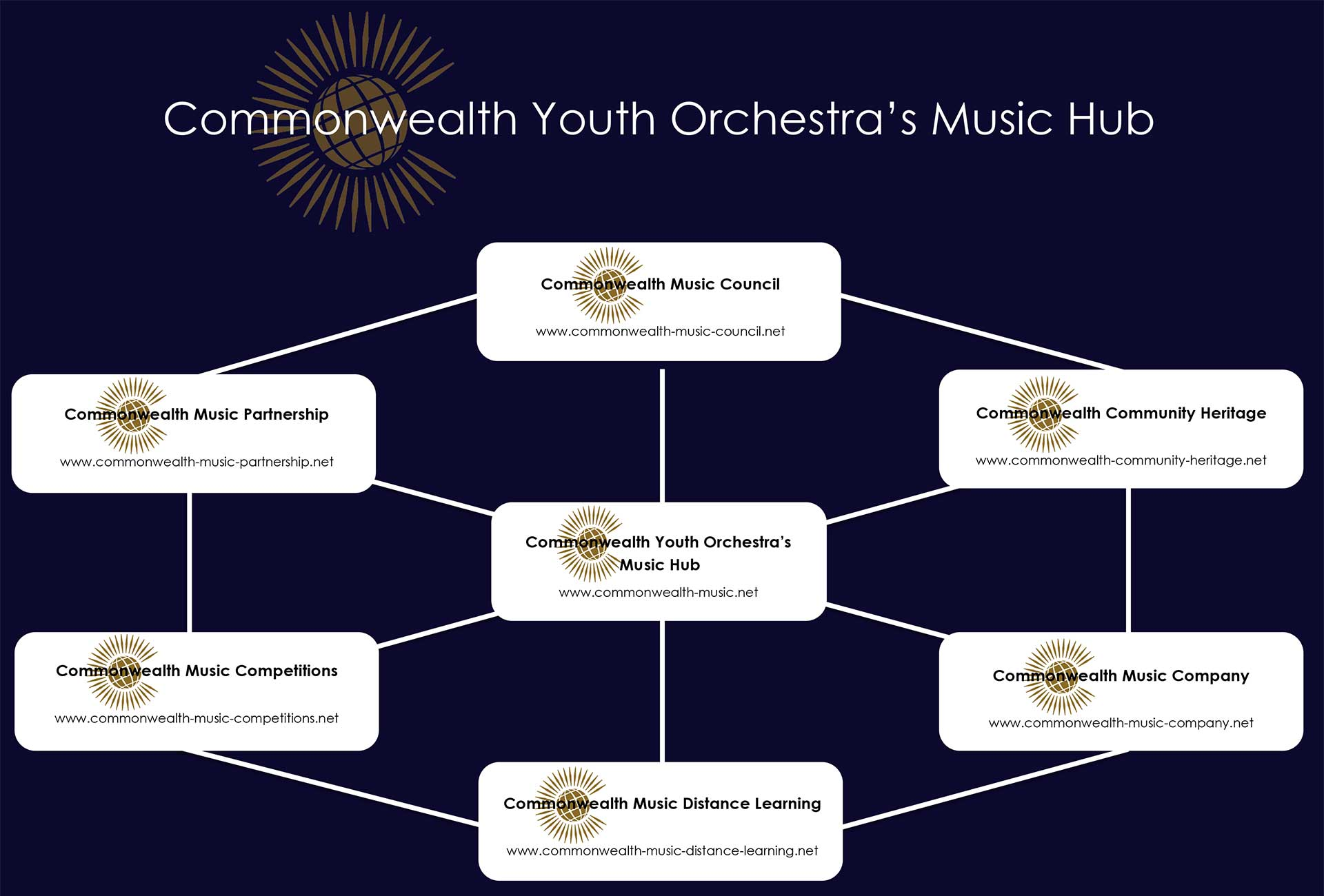 Commonwealth Youth Orchestra Music Hub